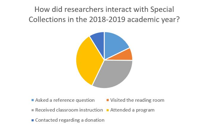Chart of Outreach Efforts from Special Collections
