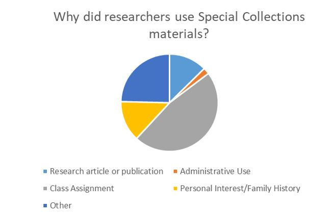 Why Research with Special Collections Chart